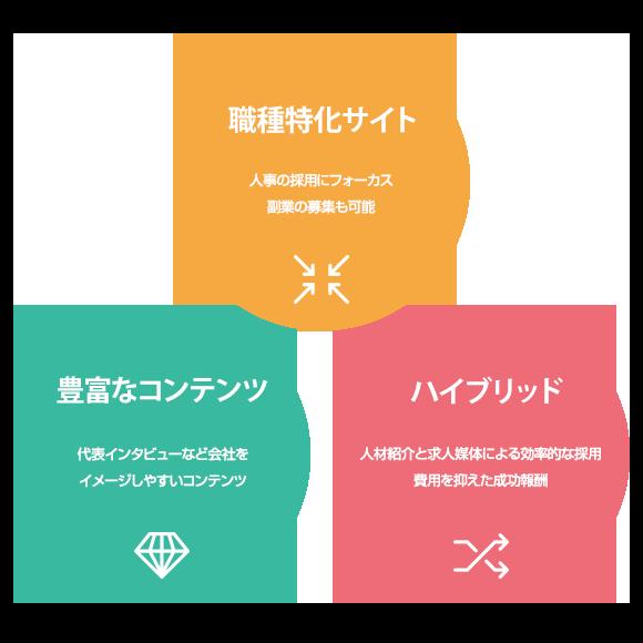 ミヒラキの3つの特徴